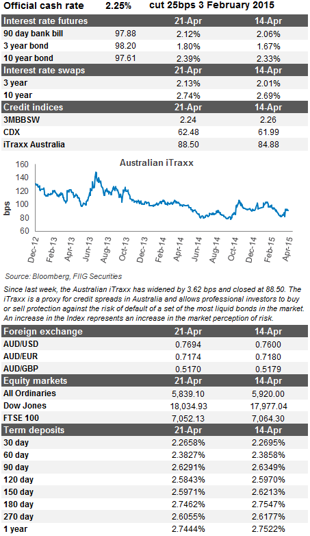 market update 21 apr 2015