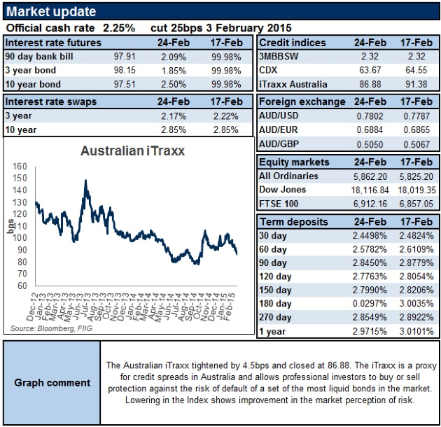 Market update as at 24 Feb 2015