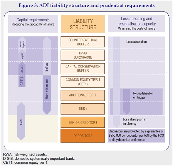 ADI liability structure and prudential requirements