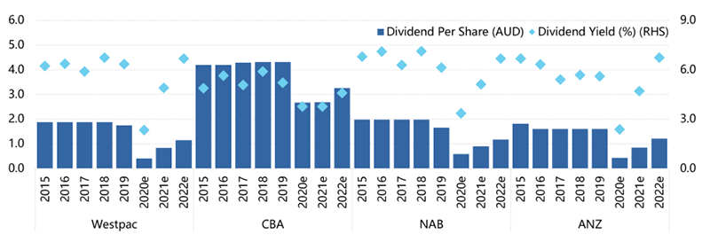 APRA Provides Dividend Guidance _ Chart 1