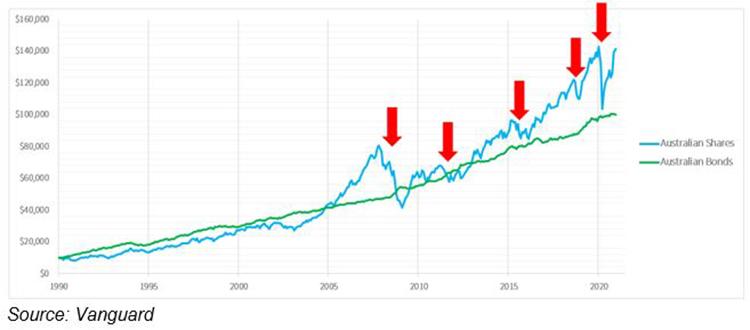 asset-allocation-remains-critical-chart