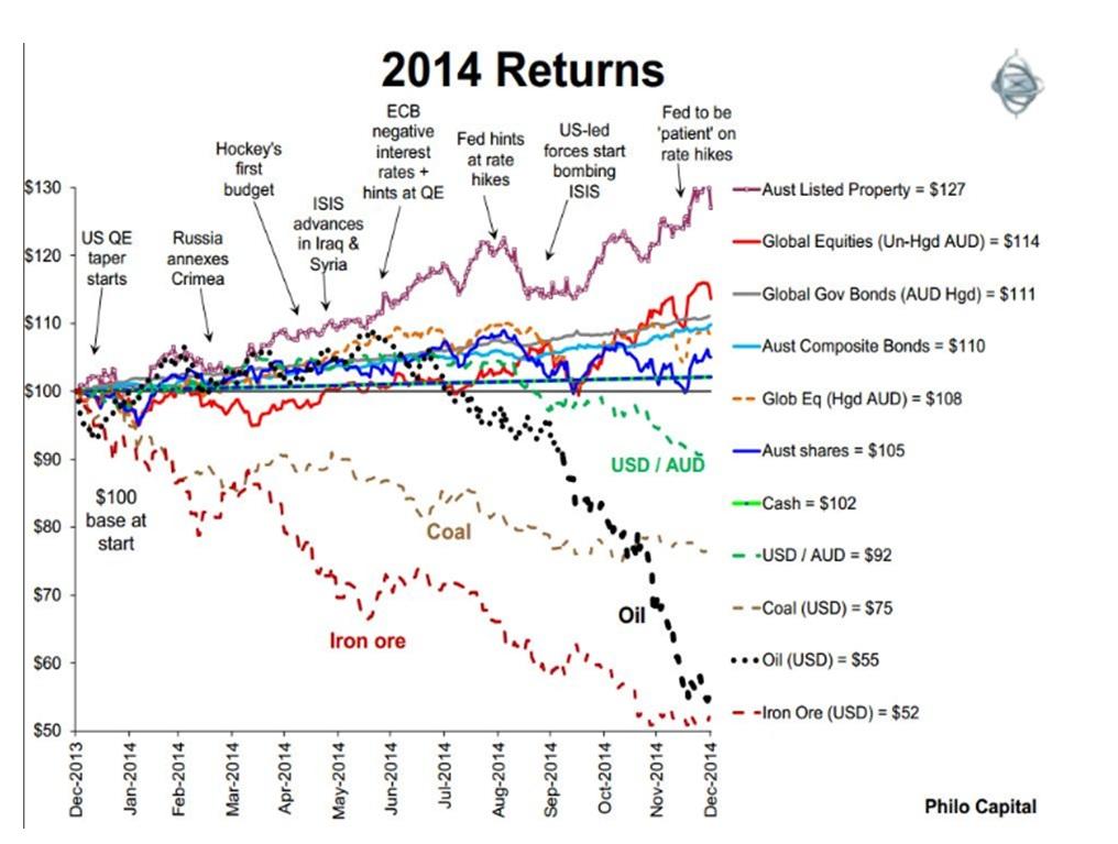 asset class return diagram