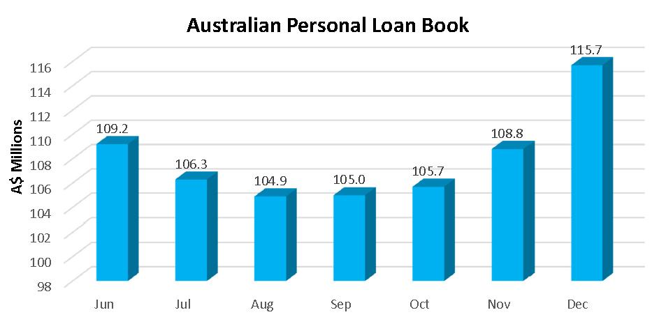 AUS personal loan book