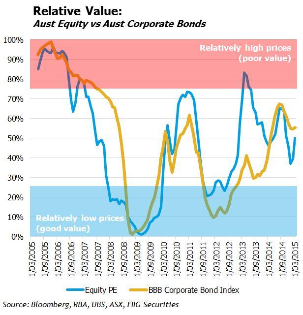 AUS relative value chart