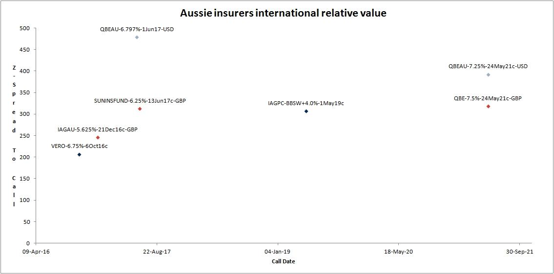 aussie insurers international relative-value