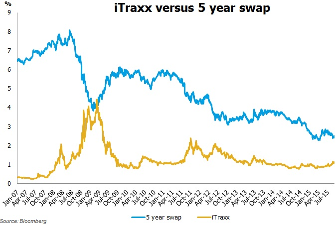 Aussie iTraxx and the Australian five year swap rate