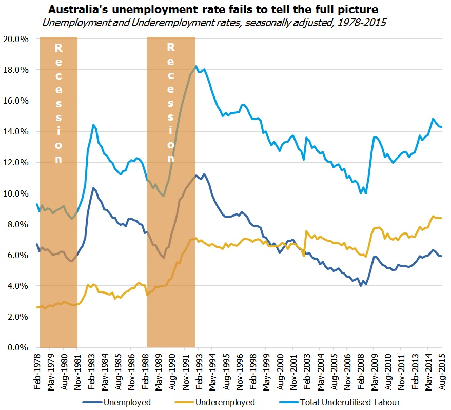 Australia's unemployment rate fails to tell the full picturegraph