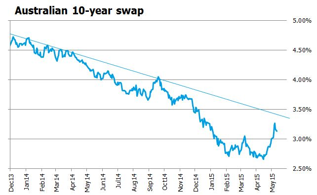 Australian 10 year swap graph