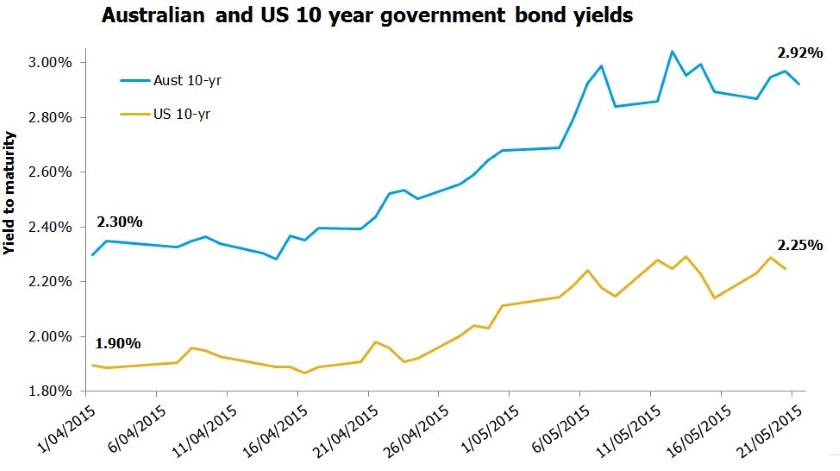 Australian and US 10 year government bond yields