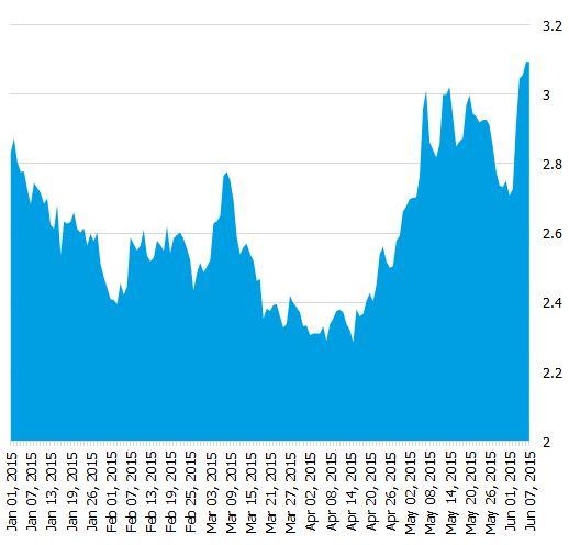 Australian Government 10 year bond yields 2015 YTD
