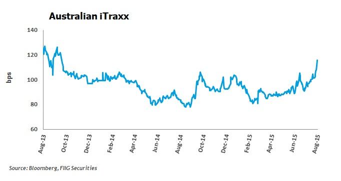 Australian iTraxx