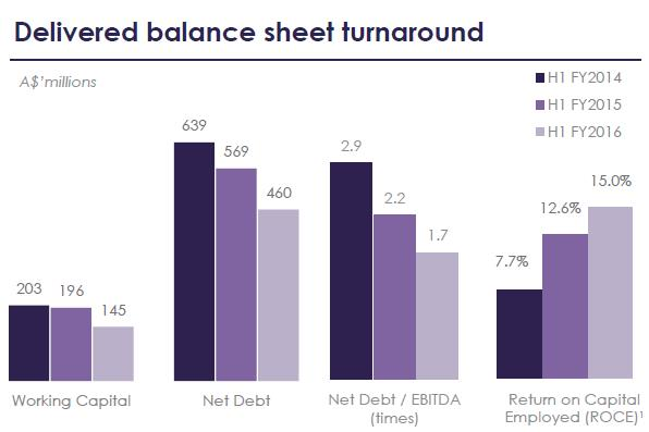Balance sheet turnaround