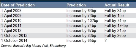 Barron's big money poll prediction dates
