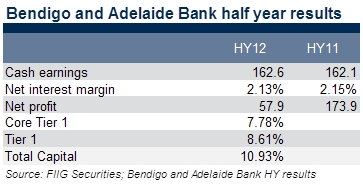 bendigo and adelaide half year results table