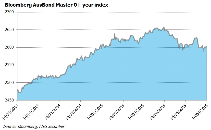 Bloomberg ausbond 0yr index