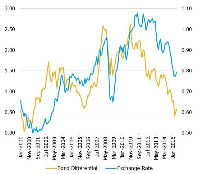 Bond differential versus exchange rate major economies including AUD