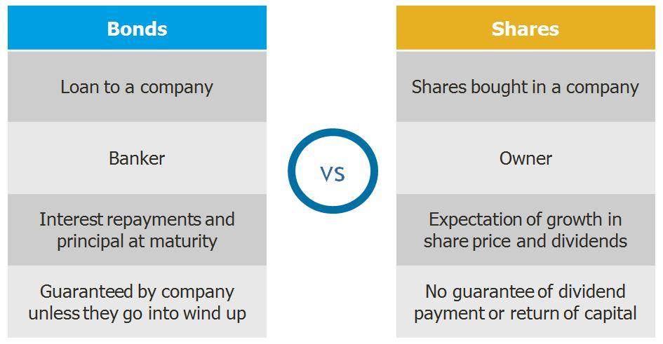 bonds vs shares diagram
