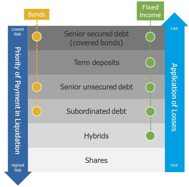 Capital structure diagram