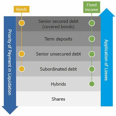 Diagram of capital structure explaining priority of payment