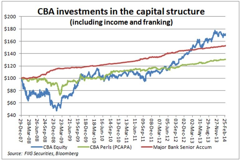 CBA investments in the capital structure