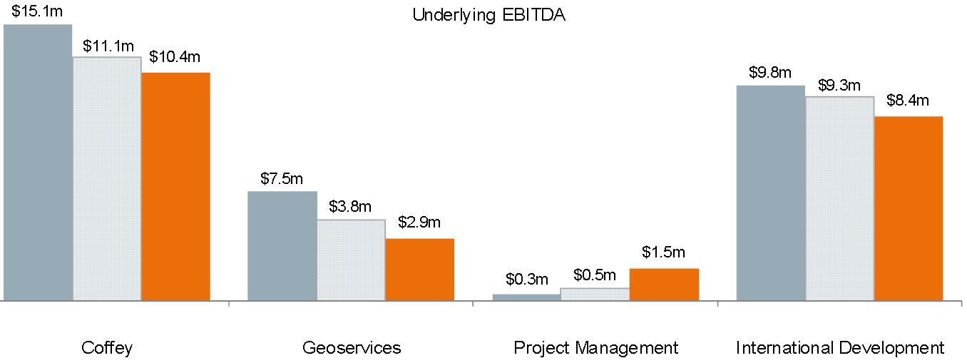 Coffey underlying EBITDA