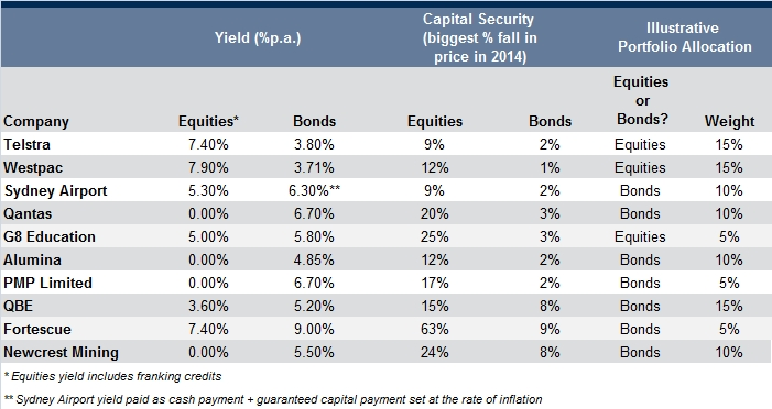 comparison of equities and bonds of selected australian companies