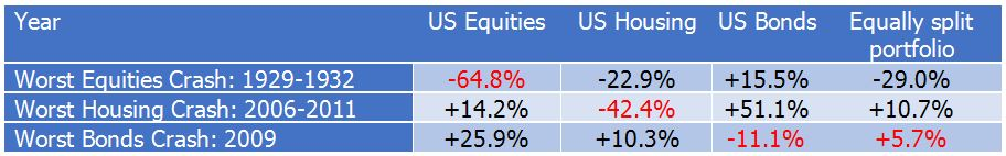 Comparison of worst asset class crashes