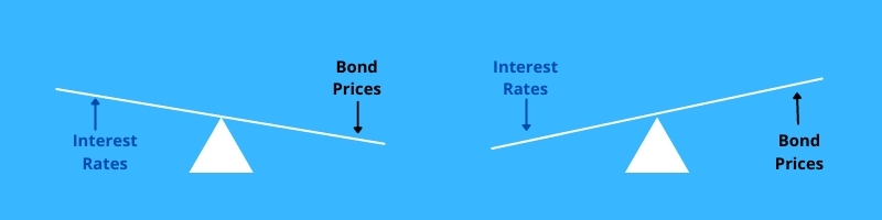 Credit-and-interest-rate-risk-seesaw