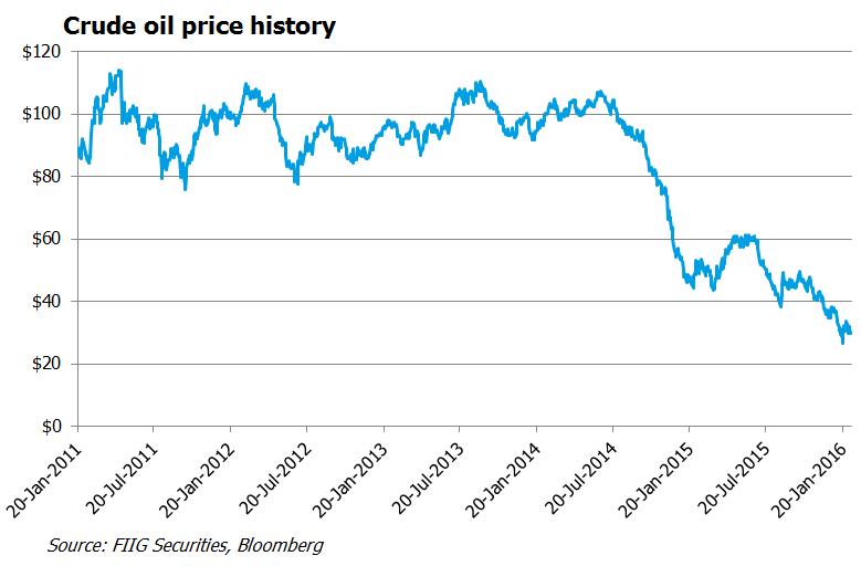Crude oil price history graph