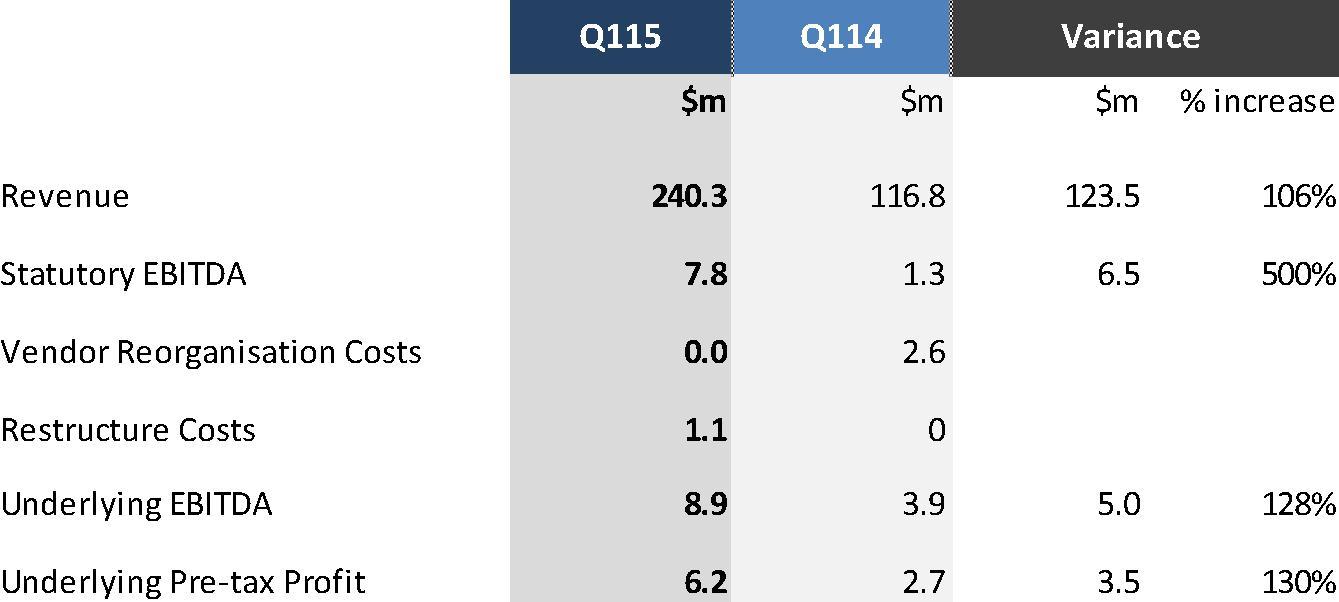 Dicker Data quarterly results image