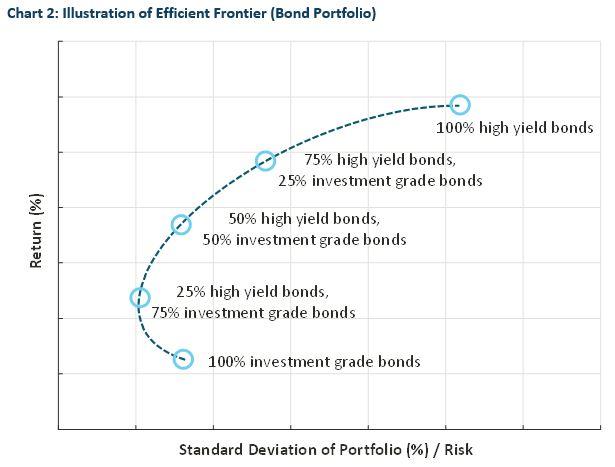 Diversification-risk-chart-2