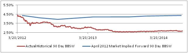 extended swap curve actual vs market