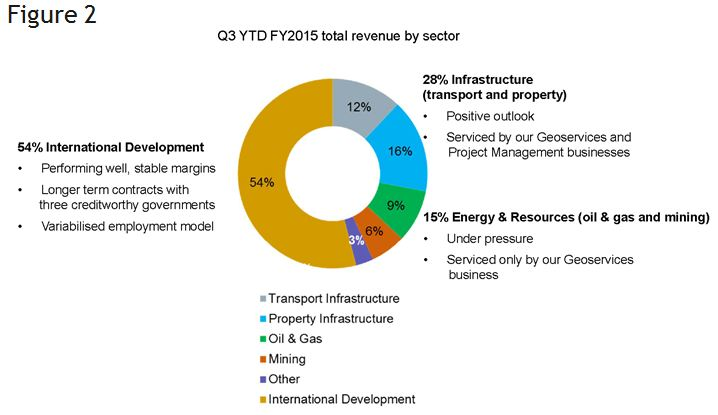 Chart of third quarter 2015 total revenue by sector