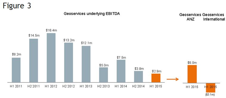 Figure 3. Graph of Geoservices underlying EBITDA