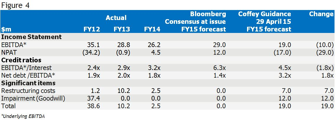 Figure 4. Table of Coffey's actual financial results to FY14