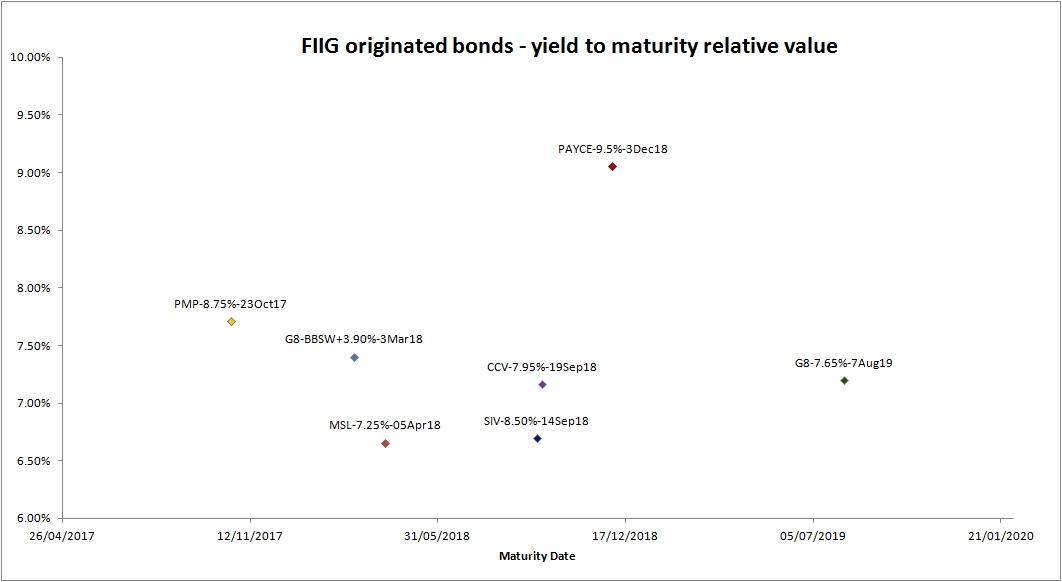FIIG originated bonds - yield to maturity relative value