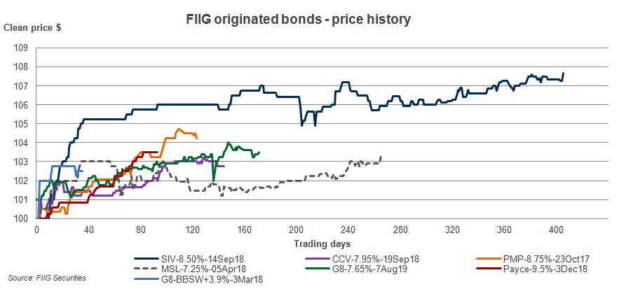 fiig originated bonds price history