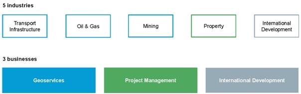 five industries tabel