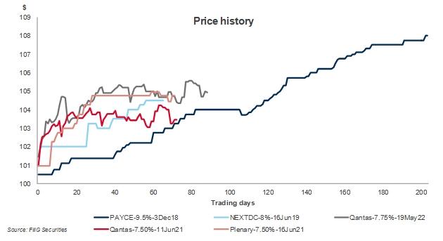 five top performing bonds price history