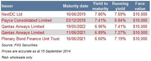 five top wholesale bonds table