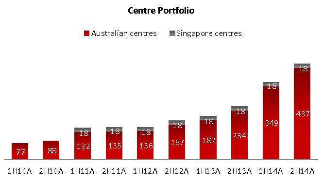 G8 centre portfolio