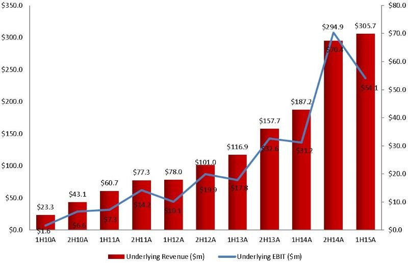 G8 financial performance