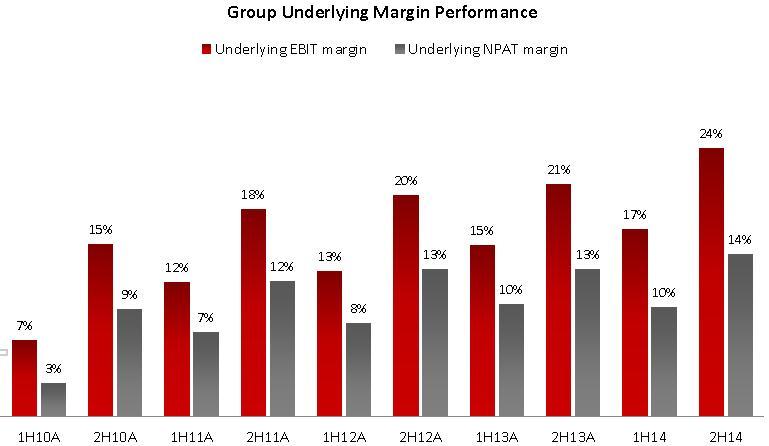 G8 underlying margin performance