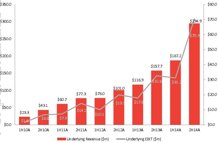 G8 underlying revenue graph