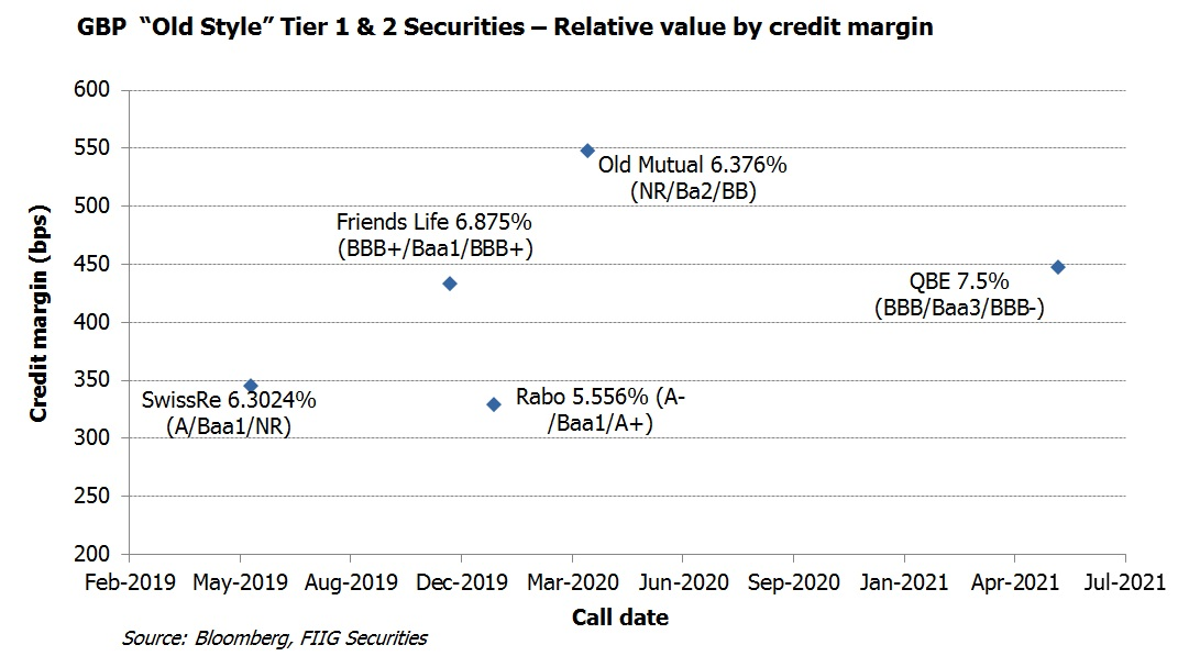 GBP Old Style Tier 1 Securities relative value by credit margin1