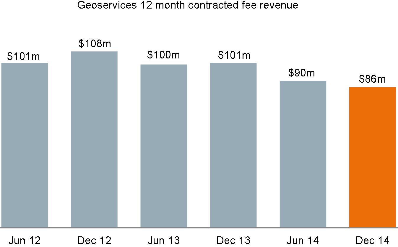 geoservices 12 month contracted fee revenue