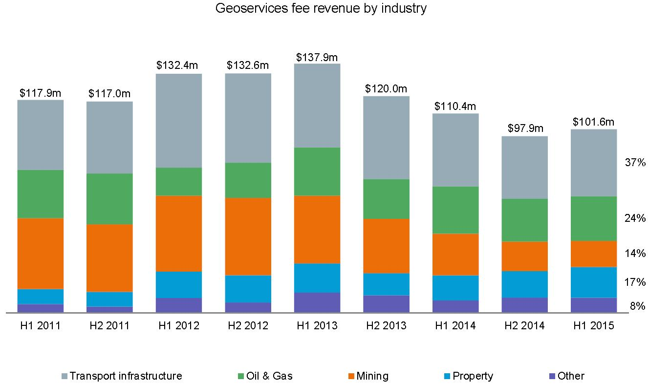 geoservices fee revenue by industry