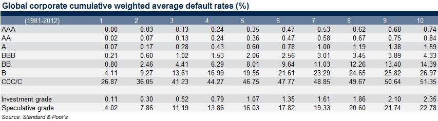 global corporate cumulative weighted average default rates