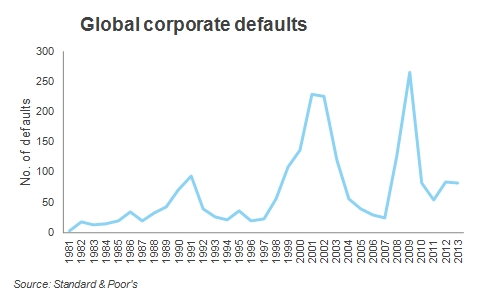 global corporate defaults