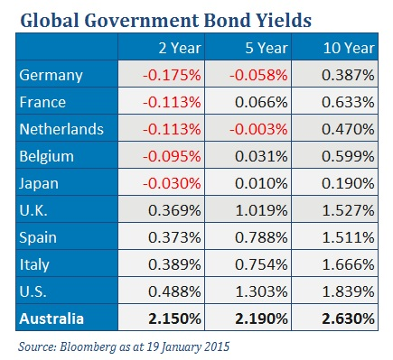 global government bond yields table